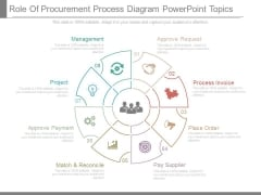 Role Of Procurement Process Diagram Powerpoint Topics