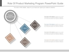 Role Of Product Marketing Program Powepoint Guide