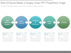 Role Of Social Media In Supply Chain Ppt Powerpoint Image