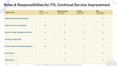Roles And Responsibilities For ITIL Continual Service Improvement Cost Guidelines PDF