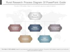 Rural Research Process Diagram Of Powerpoint Guide