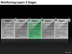 Reinforcing Layers 5 Stages Process Flow Charts PowerPoint Templates