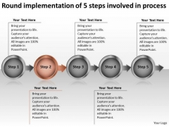 Round Implementation Of 5 Steps Involved Process Create Flow Chart PowerPoint Templates