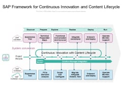 SAP Framework For Continuous Innovation And Content Lifecycle Ppt PowerPoint Presentation Pictures Design Inspiration PDF