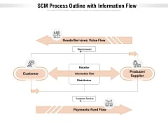 SCM Process Outline With Information Flow Ppt PowerPoint Presentation Gallery Show PDF