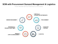 SCM With Procurement Demand Management And Logistics Ppt PowerPoint Presentation File Outfit