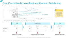 SCR For Market Low Correlation Between Rank And Customer Satisfaction Rules PDF