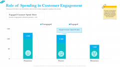 SCR For Market Role Of Spending In Customer Engagement Ppt Show Graphics Pictures PDF