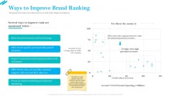 SCR For Market Ways To Improve Brand Ranking Ppt Diagram Graph Charts PDF