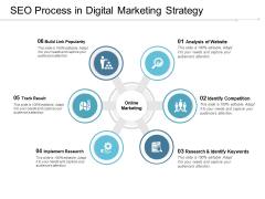SEO Process In Digital Marketing Strategy Ppt PowerPoint Presentation Portfolio Slides