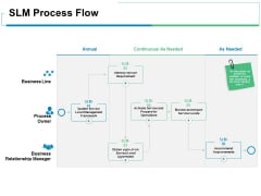 SLM Process Flow Ppt PowerPoint Presentation Visual Aids Ideas
