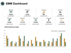 SMM Dashboard Ppt PowerPoint Presentation Icon Introduction