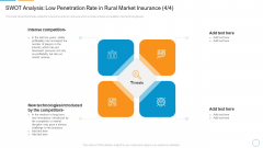 SWOT Analysis Low Penetration Rate In Rural Market Insurance Intense Summary PDF