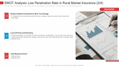 SWOT Analysis Low Penetration Rate In Rural Market Insurance Planning Download PDF