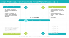 SWOT Analysis Low Penetration Rate In Rural Market Insurance Portfolio Ppt Inspiration Background Images PDF