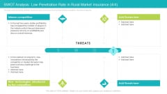 SWOT Analysis Low Penetration Rate In Rural Market Insurance Profitability Ppt Gallery Master Slide PDF