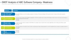 SWOT Analysis Of ABC Software Company Weakness Icons PDF