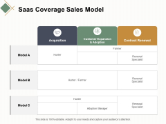 Saas Coverage Sales Model Ppt Powerpoint Presentation Infographic Template Graphics Template