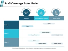 Saas Coverage Sales Model Ppt PowerPoint Presentation Visual Aids Ideas