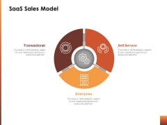 Saas Sales Model Ppt Powerpoint Presentation Inspiration Portrait