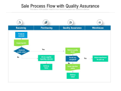 Sale Process Flow With Quality Assurance Ppt PowerPoint Presentation File Microsoft PDF