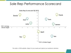 Sale Rep Performance Scorecard Ppt PowerPoint Presentation Model Graphics Design