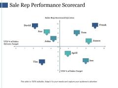 Sale Rep Performance Scorecard Ppt PowerPoint Presentation Pictures Background