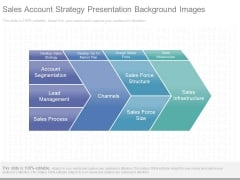 Sales Account Strategy Presentation Background Images