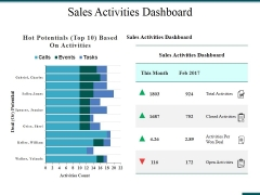 Sales Activities Dashboard Ppt PowerPoint Presentation Icon Graphics