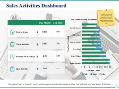 Sales Activities Dashboard Ppt PowerPoint Presentation Show Skills