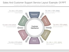 Sales And Customer Support Service Layout Example Of Ppt