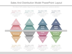 Sales And Distribution Model Powerpoint Layout