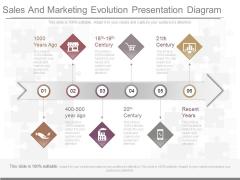 Sales And Marketing Evolution Presentation Diagram