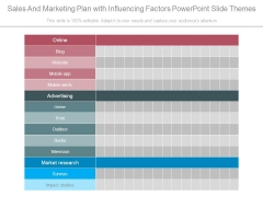 Sales And Marketing Plan With Influencing Factors Powerpoint Slide Themes
