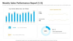 Sales Assistance Boost Overall Efficiency Weekly Sales Performance Report Avg Ideas PDF
