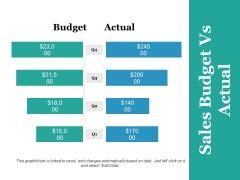 Sales Budget Vs Actual Ppt PowerPoint Presentation Portfolio Mockup