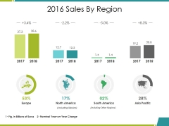 Sales By Region Ppt PowerPoint Presentation Ideas Icons