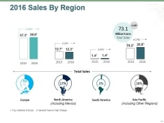 Sales By Region Ppt PowerPoint Presentation Slides Background Images