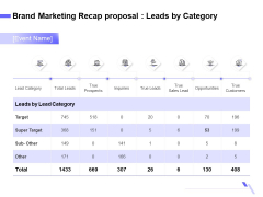 Sales Campaign Recap Brand Marketing Recap Proposal Leads By Category Formats PDF