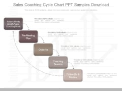 Sales Coaching Cycle Chart Ppt Samples Download