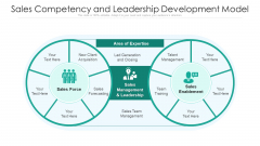 Sales Competency And Leadership Development Model Ppt PowerPoint Presentation Gallery Examples PDF