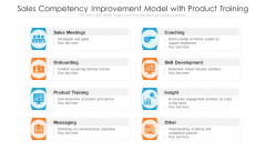 Sales Competency Improvement Model With Product Training Ppt PowerPoint Presentation File Graphics Download PDF
