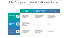 Sales Competency Model For Business Success Ppt PowerPoint Presentation File Background PDF