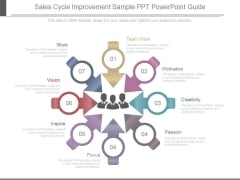 Sales Cycle Improvement Sample Ppt Powerpoint Guide