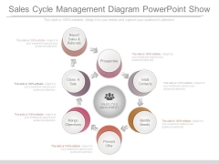 Sales Cycle Management Diagram Powerpoint Show