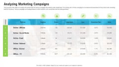 Sales Department Strategies Increase Revenues Analyzing Marketing Campaigns Summary PDF