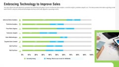 Sales Department Strategies Increase Revenues Embracing Technology To Improve Sales Pictures PDF
