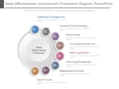 Sales Effectiveness Improvement Framework Diagram Powerpoint
