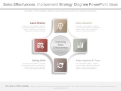 Sales Effectiveness Improvement Strategy Diagram Powerpoint Ideas