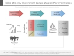 Sales Efficiency Improvement Sample Diagram Powerpoint Slides
